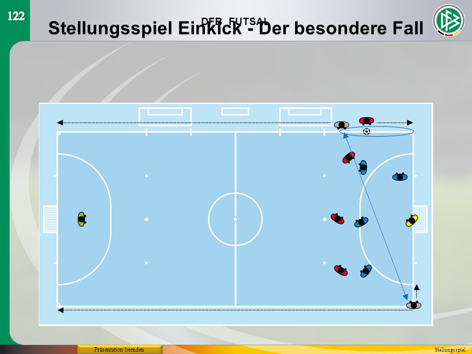 DFB FUTSAL Präsentation beenden Stellungsspiel Stellungsspiel Einkick - Der besondere Fall