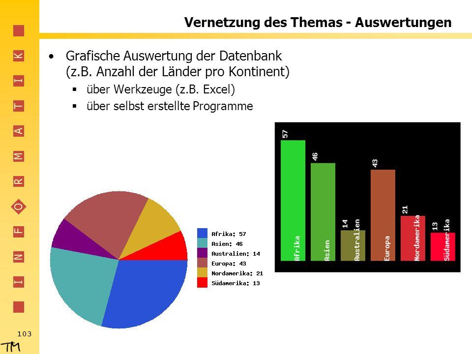 I N F O R M A T I K 103 Vernetzung des Themas - Auswertungen Grafische Auswertung der Datenbank (z.B. Anzahl der Länder pro Kontinent) über Werkzeuge