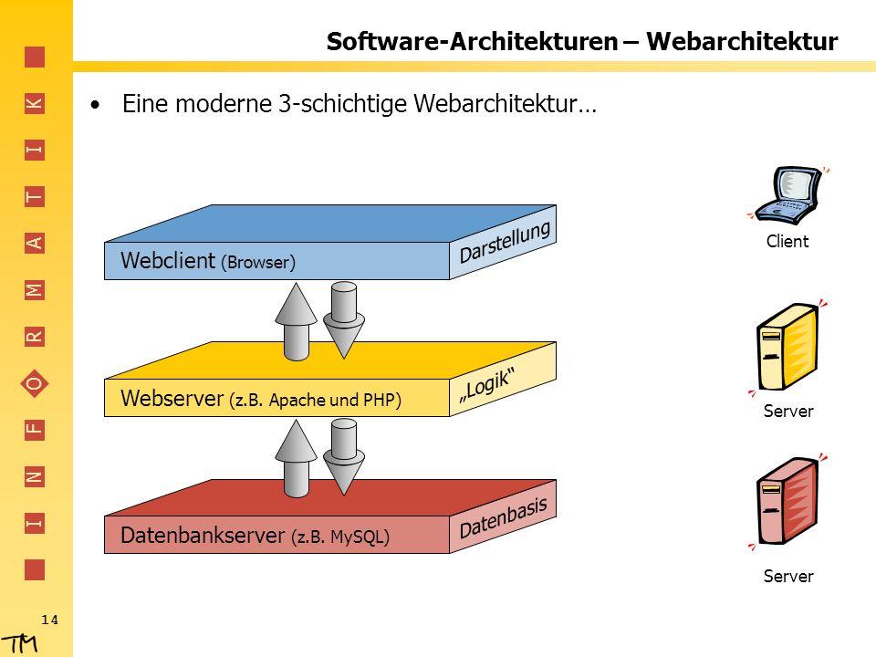 I N F O R M A T I K 14 Software-Architekturen – Webarchitektur Eine moderne 3-schichtige Webarchitektur… Webclient (Browser) Webserver (z.B. Apache un
