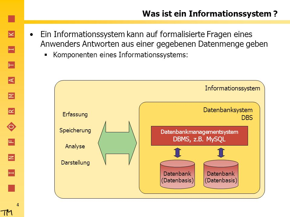 I N F O R M A T I K 4 Was ist ein Informationssystem ? Ein Informationssystem kann auf formalisierte Fragen eines Anwenders Antworten aus einer gegebe
