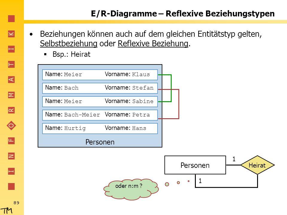 I N F O R M A T I K 89 Personen E/R-Diagramme – Reflexive Beziehungstypen Beziehungen können auch auf dem gleichen Entitätstyp gelten, Selbstbeziehung