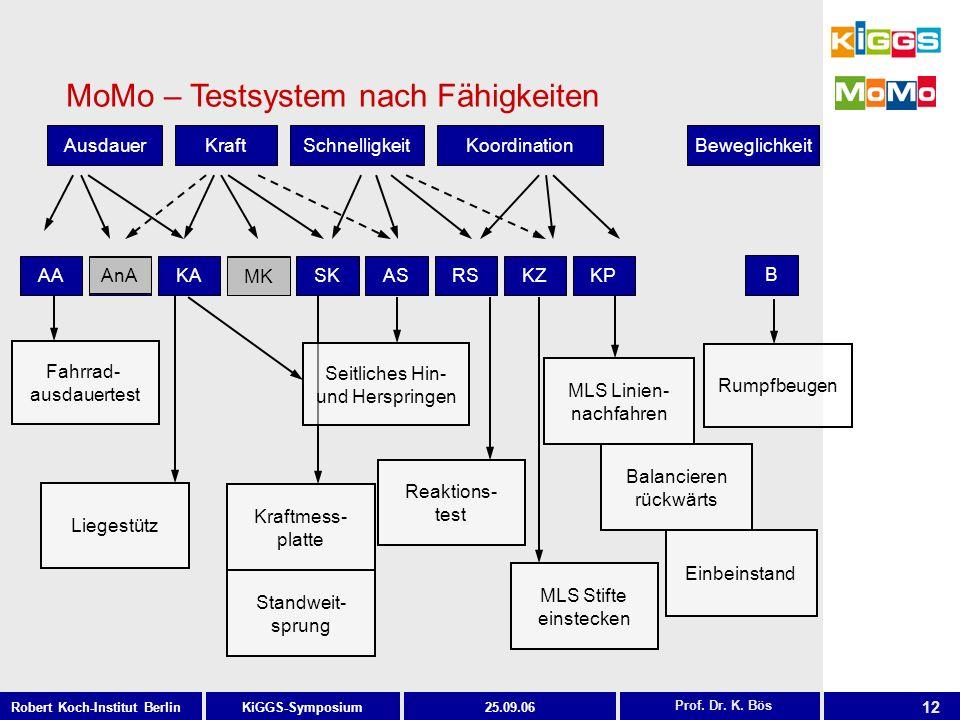 12 KiGGS-SymposiumRobert Koch-Institut Berlin25.09.06 MLS Stifte einstecken Kraftmess- platte Standweit- sprung Balancieren rückwärts MLS Linien- nach