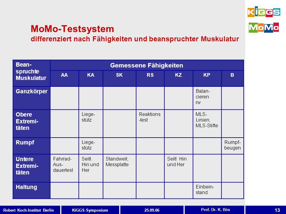 13 KiGGS-SymposiumRobert Koch-Institut Berlin25.09.06 MoMo-Testsystem differenziert nach Fähigkeiten und beanspruchter Muskulatur Prof. Dr. K. Bös Bea