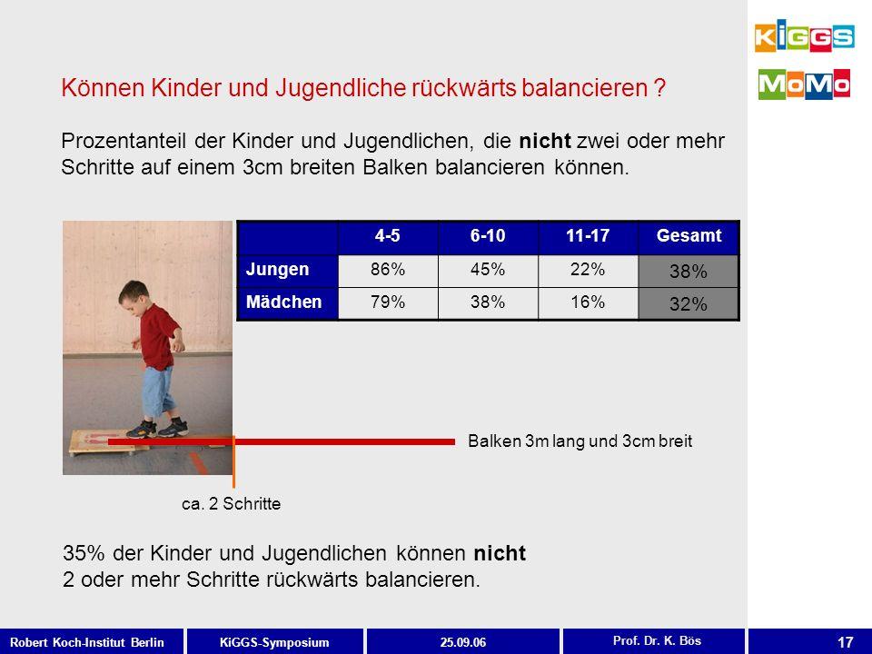 17 KiGGS-SymposiumRobert Koch-Institut Berlin25.09.06 Können Kinder und Jugendliche rückwärts balancieren ? 35% der Kinder und Jugendlichen können nic