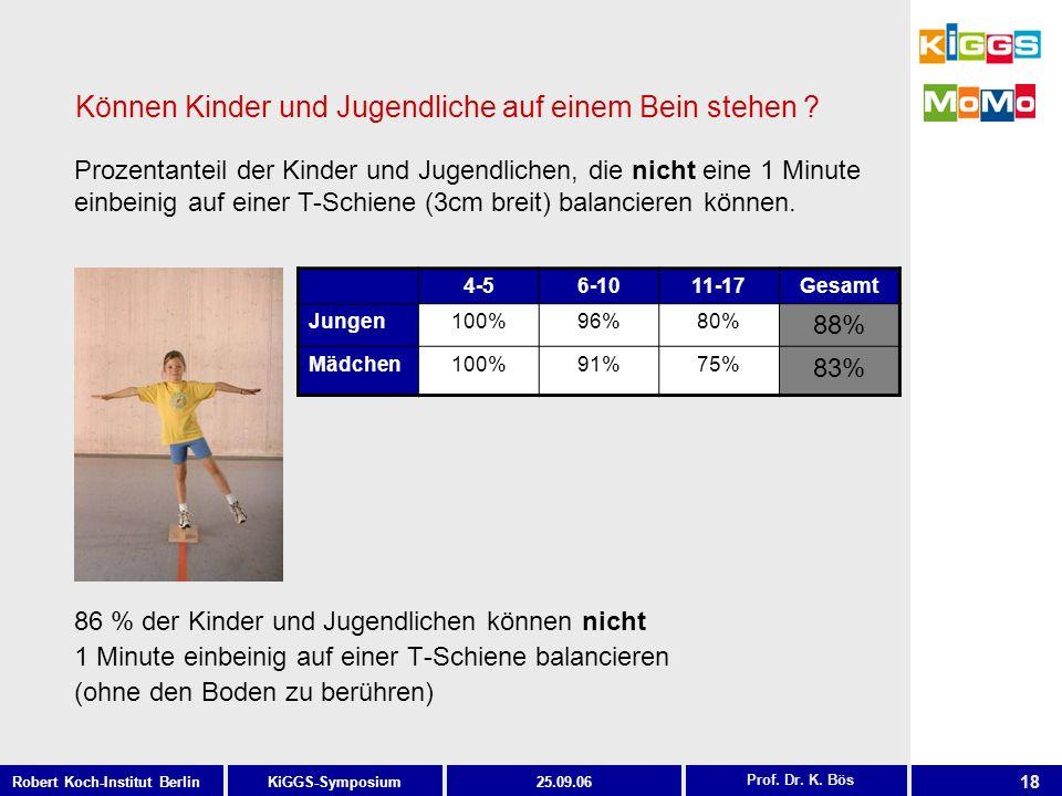 18 KiGGS-SymposiumRobert Koch-Institut Berlin25.09.06 Können Kinder und Jugendliche auf einem Bein stehen ? 86 % der Kinder und Jugendlichen können ni