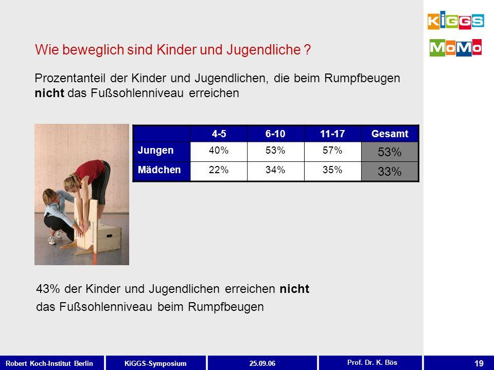 19 KiGGS-SymposiumRobert Koch-Institut Berlin25.09.06 Wie beweglich sind Kinder und Jugendliche ? 43% der Kinder und Jugendlichen erreichen nicht das