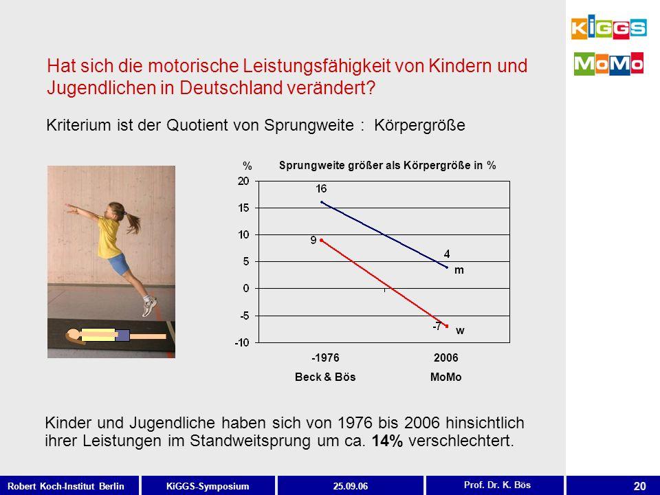 20 KiGGS-SymposiumRobert Koch-Institut Berlin25.09.06 Hat sich die motorische Leistungsfähigkeit von Kindern und Jugendlichen in Deutschland verändert