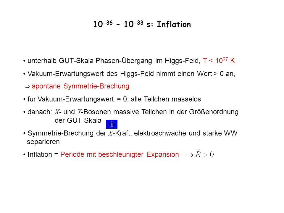 unterhalb GUT-Skala Phasen-Übergang im Higgs-Feld, T < 10 27 K Vakuum-Erwartungswert des Higgs-Feld nimmt einen Wert > 0 an, spontane Symmetrie-Brechu
