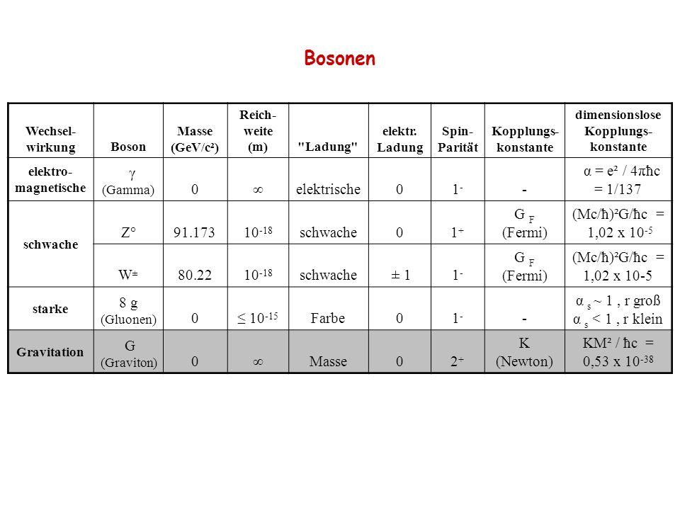 Wechsel- wirkungBoson Masse (GeV/c²) Reich- weite (m)