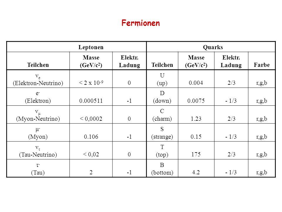Fermionen Leptonen Quarks Teilchen Masse (GeV/c 2 ) Elektr. LadungTeilchen Masse (GeV/c 2 ) Elektr. LadungFarbe ν e (Elektron-Neutrino)< 2 x 10 -9 0 U