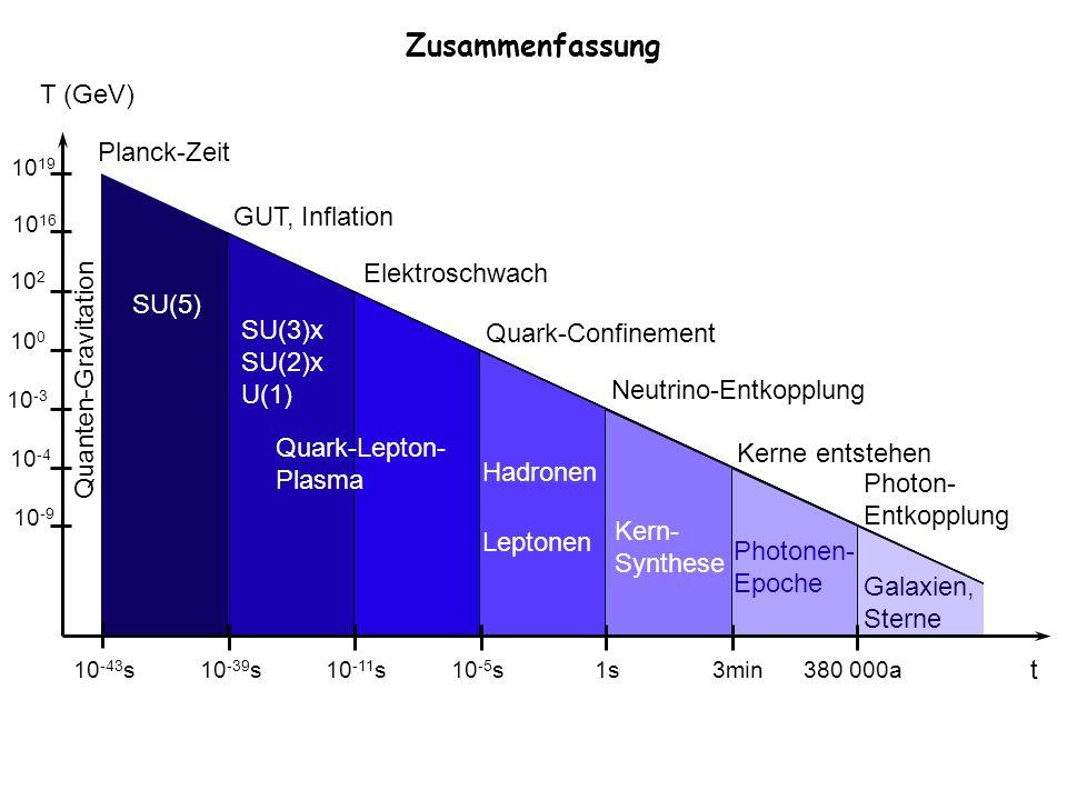 Zusammenfassung T (GeV) 10 19 10 16 10 2 10 0 10 -3 10 -4 10 -9 t 10 -43 s10 -39 s10 -11 s10 -5 s1s3min380 000a Quanten-Gravitation Planck-Zeit SU(5)