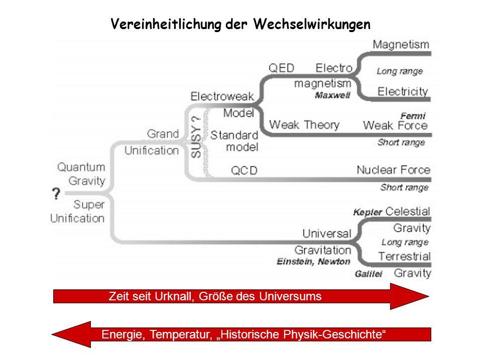 Vereinheitlichung der Wechselwirkungen Zeit seit Urknall, Größe des Universums Energie, Temperatur, Historische Physik-Geschichte