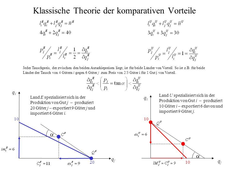 Klassische Theorie der komparativen Vorteile 10 20 10 Jeder Tauschpreis, der zwischen den beiden Autarkiepreisen liegt, ist für beide Länder von Vorte