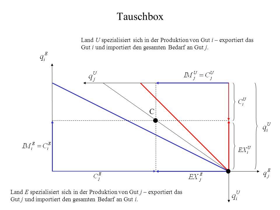 Tauschbox Land U spezialisiert sich in der Produktion von Gut i – exportiert das Gut i und importiert den gesamten Bedarf an Gut j. Land E spezialisie