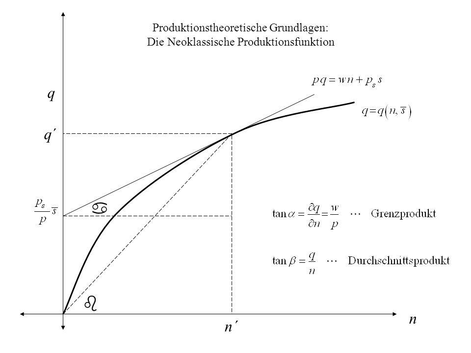 Produktionstheoretische Grundlagen: Die Neoklassische Produktionsfunktion q n a b q´q´ n´