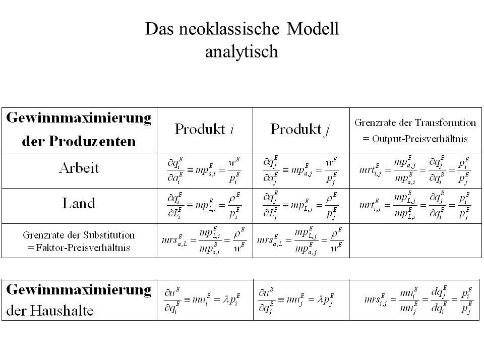 Das neoklassische Modell analytisch