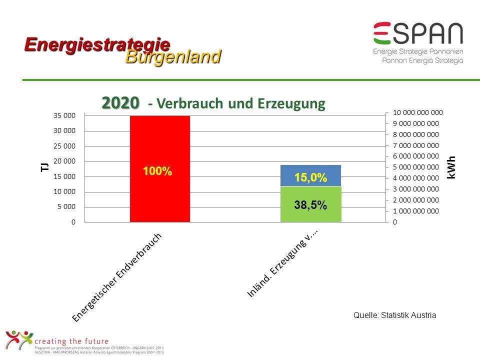 Quelle: Statistik Austria 38,5% Energiestrategie Burgenland Burgenland 15,0% 100% 38,5%