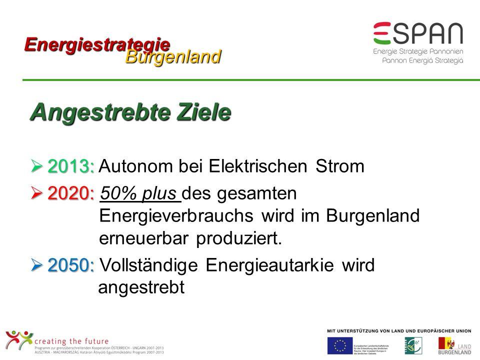 Angestrebte Ziele 2013: 2013: Autonom bei Elektrischen Strom 2020: 2020: 50% plus des gesamten Energieverbrauchs wird im Burgenland erneuerbar produziert.