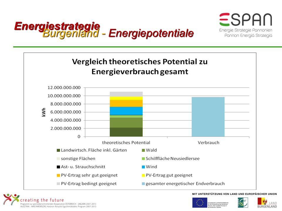 Energiestrategie Burgenland - Energiepotentiale