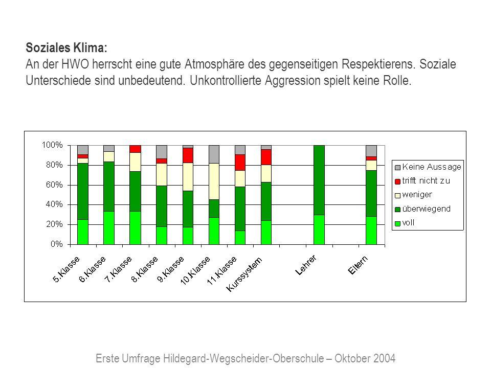 Erste Umfrage Hildegard-Wegscheider-Oberschule – Oktober 2004 Soziales Klima: An der HWO herrscht eine gute Atmosphäre des gegenseitigen Respektierens.