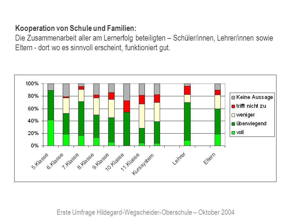 Erste Umfrage Hildegard-Wegscheider-Oberschule – Oktober 2004 Kooperation von Schule und Familien: Die Zusammenarbeit aller am Lernerfolg beteiligten – Schüler/innen, Lehrer/innen sowie Eltern - dort wo es sinnvoll erscheint, funktioniert gut.