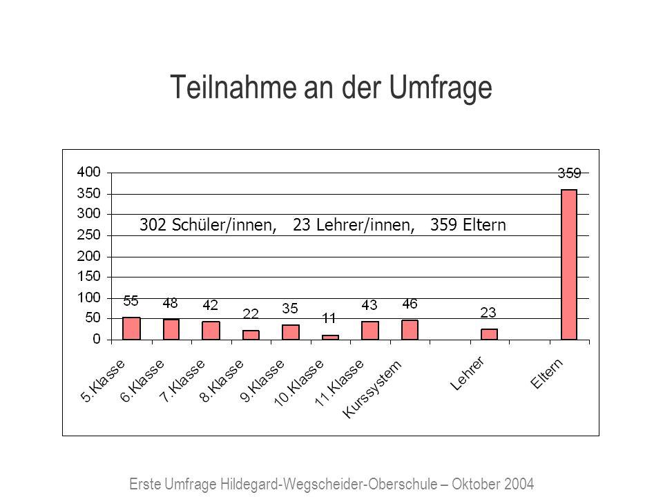 Erste Umfrage Hildegard-Wegscheider-Oberschule – Oktober 2004 Teilnahme an der Umfrage 302 Schüler/innen, 23 Lehrer/innen, 359 Eltern
