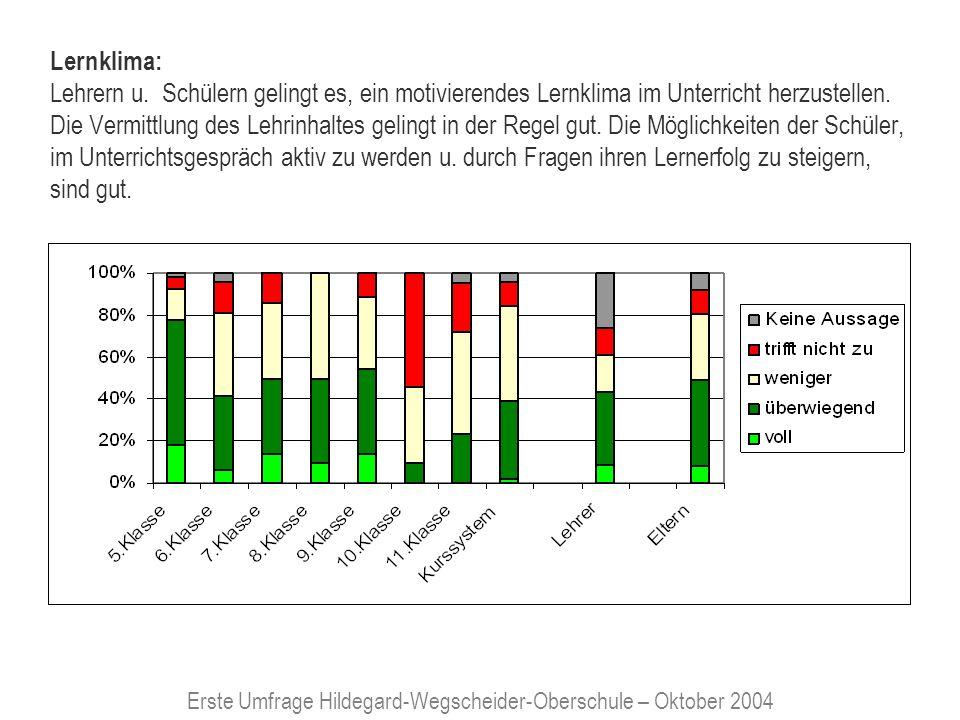 Erste Umfrage Hildegard-Wegscheider-Oberschule – Oktober 2004 Abgestimmtes Vorgehen der Lehrer: Lerninhalte der unterschiedlichen Fächer sind in der Regel gut aufeinander abgestimmt.