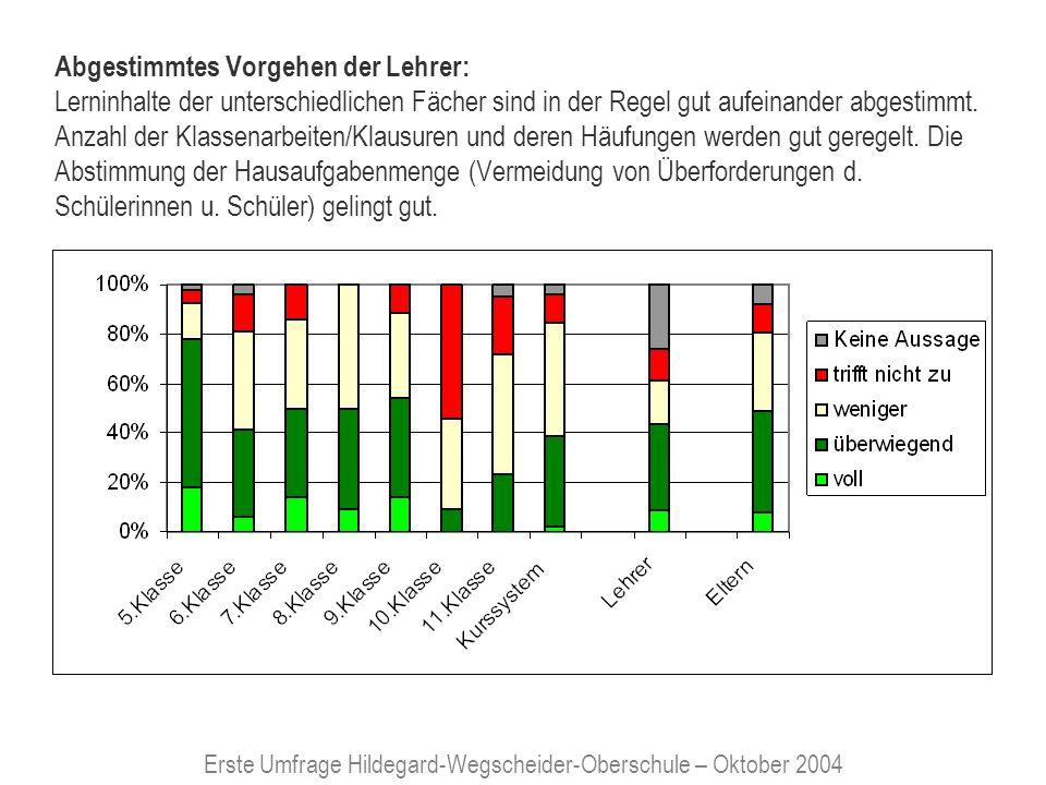 Erste Umfrage Hildegard-Wegscheider-Oberschule – Oktober 2004 Unterrichtsausfälle: Unterrichtsausfälle sind an Schulen praktisch unvermeidbar.