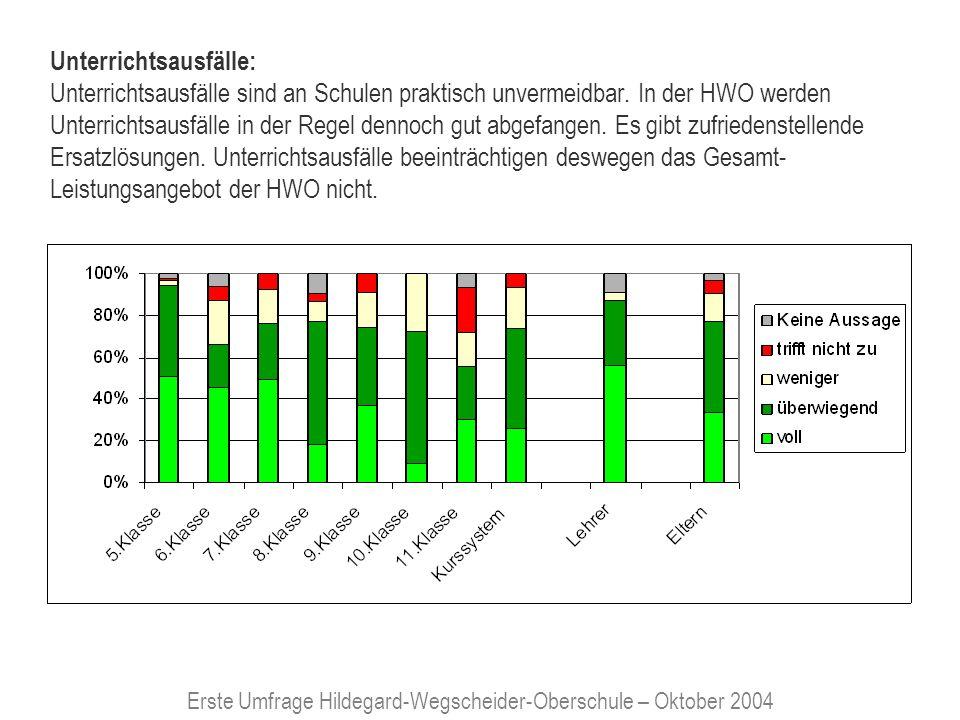 Erste Umfrage Hildegard-Wegscheider-Oberschule – Oktober 2004 Korrektur-Dauer von Klassenarbeiten; Rückkoppelung des Lernerfolges Klassenarbeiten werden schnell korrigiert und umgehend an die Schülerinnen/ Schüler zurückgegeben.