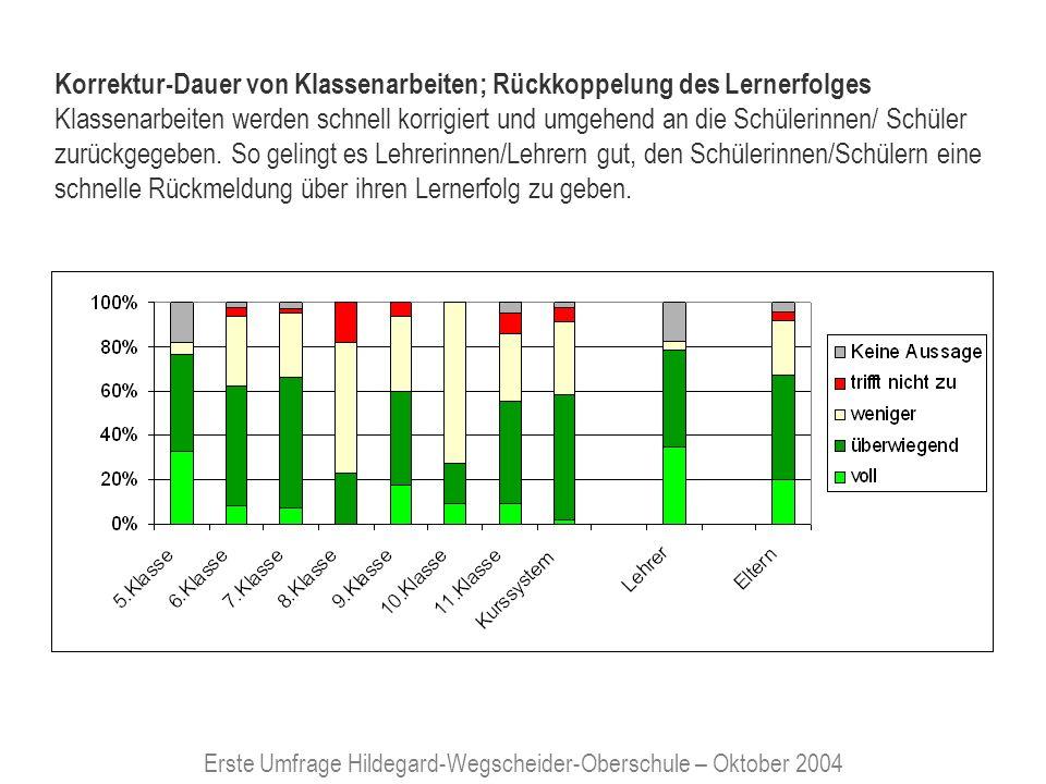 Erste Umfrage Hildegard-Wegscheider-Oberschule – Oktober 2004 Zusatzangebote Zusatzangebote der HWO (zusätzl.