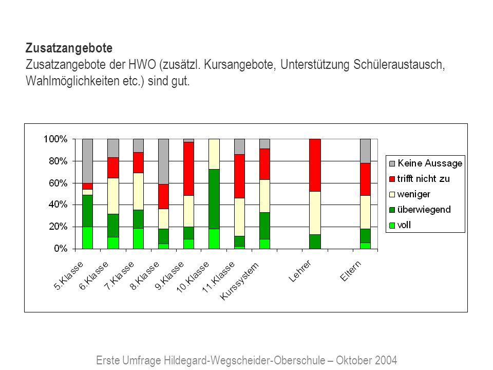 Erste Umfrage Hildegard-Wegscheider-Oberschule – Oktober 2004 Ausstattung der Schule: Die Verfügbarkeit moderner Lernmittel (Bücher, Multimedia-Einsatz, Computer etc.) ist an der HWO gut.
