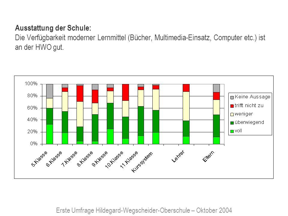 Erste Umfrage Hildegard-Wegscheider-Oberschule – Oktober 2004 Gebäudezustand/Sauberkeit: Das Schulgebäude eignet sich für die Aufgaben des Unterrichtes gut.