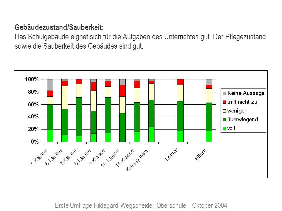 Erste Umfrage Hildegard-Wegscheider-Oberschule – Oktober 2004 Ordnung/Disziplin: Es gelingt Schülern und Lehrern gut, für die Einhaltung der Schulordnung und den geordneten Ablauf des Unterrichtes und der Pausen zu sorgen.