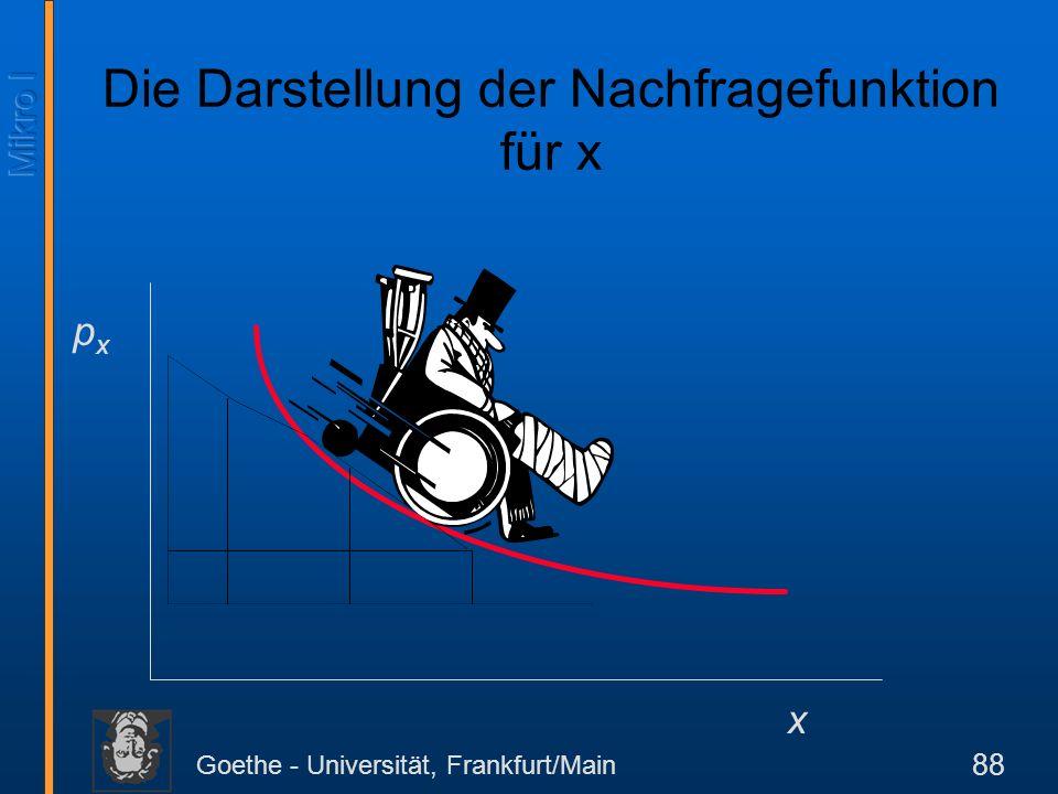 Goethe - Universität, Frankfurt/Main 88 pxpx x Die Darstellung der Nachfragefunktion für x