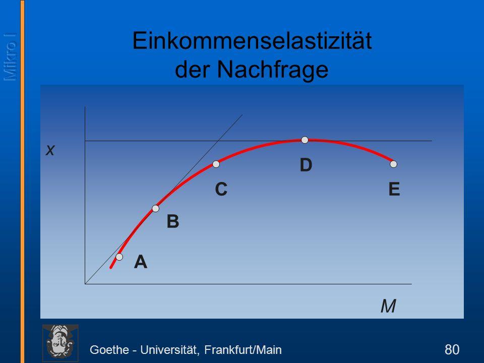 Goethe - Universität, Frankfurt/Main 80 x M A B CDE Einkommenselastizität der Nachfrage