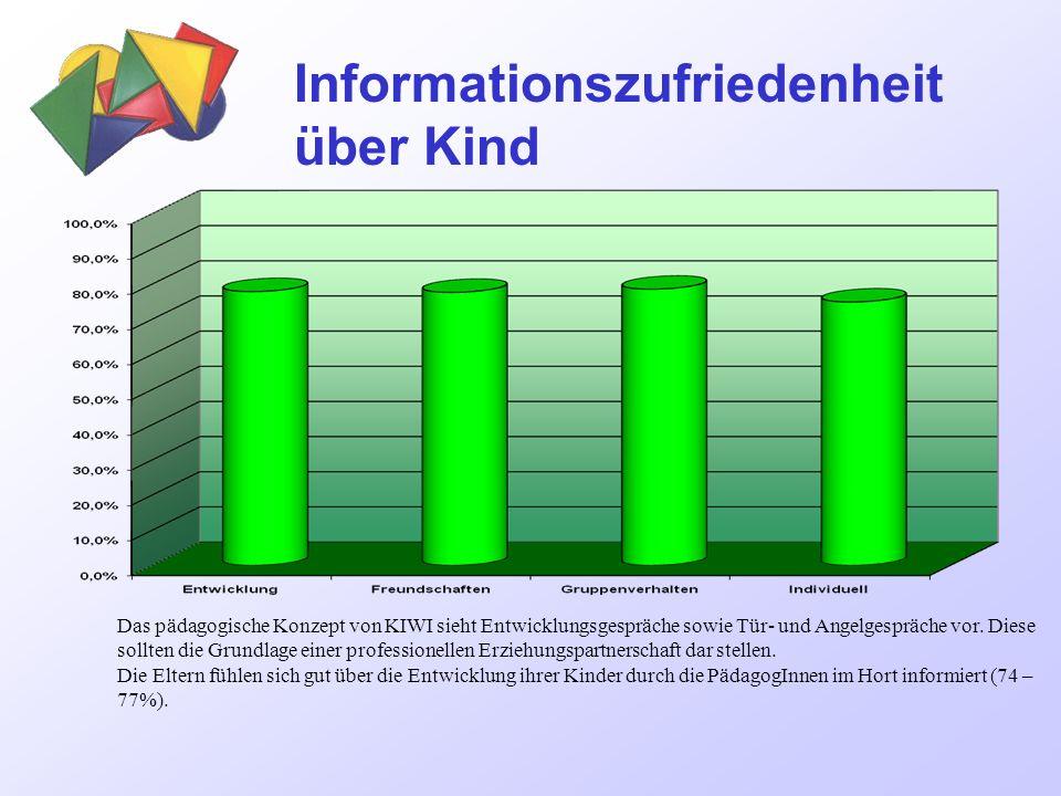 Informationszufriedenheit der Eltern Die Elternbriefe und die E-Mails als schriftliches Kommunikationsmittel werden von den Eltern gerne angenommen (81 % bzw.