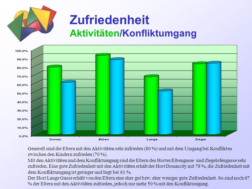 Förderungen zufrieden/zusätzliche erwünscht Die Eltern der Horte Eibengasse und Ziegelofengasse sind mit der Förderung generell sehr zufrieden.