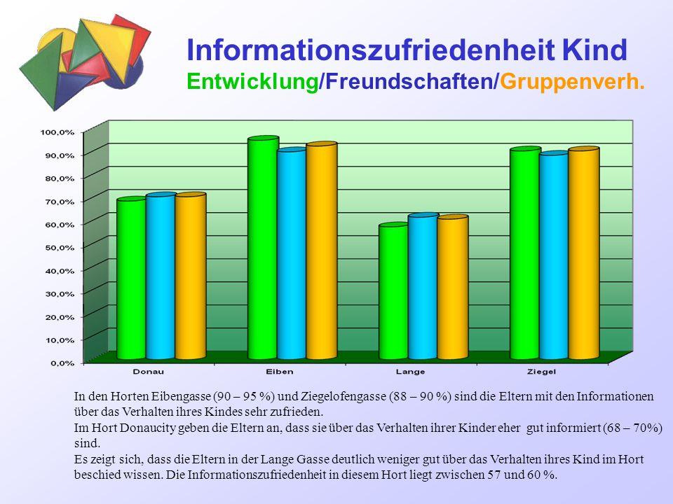 Informationszufriedenheit KIWI Ziele-Schwerp./Leitbild/KIWI-News Am besten bekannt sind die KIWI Ziele und Schwerpunkte.