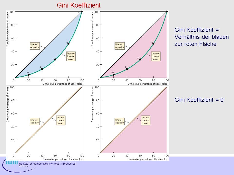 Institute for Mathematical Methods in Economics Economics Gini Koeffizient Gini Koeffizient = Verhältnis der blauen zur roten Fläche Gini Koeffizient