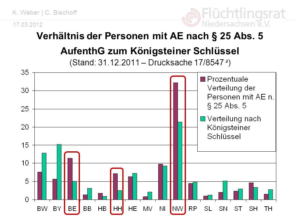 Kai Weber 17.03.2012 Verhältnis der Personen mit AE nach § 25 Abs. 5 AufenthG zum Königsteiner Schlüssel (Stand: 31.12.2011 – Drucksache 17/8547 ² ) K