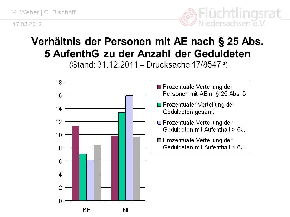 Kai Weber 17.03.2012 Verhältnis der Personen mit AE nach § 25 Abs. 5 AufenthG zu der Anzahl der Geduldeten (Stand: 31.12.2011 – Drucksache 17/8547 ² )