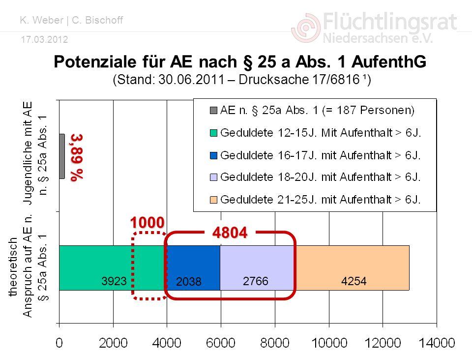 Kai Weber 17.03.2012 Potenziale für AE nach § 25 a Abs. 1 AufenthG (Stand: 30.06.2011 – Drucksache 17/6816 ¹) 2038 276642543923 3,89 % 4804 1000 K. We
