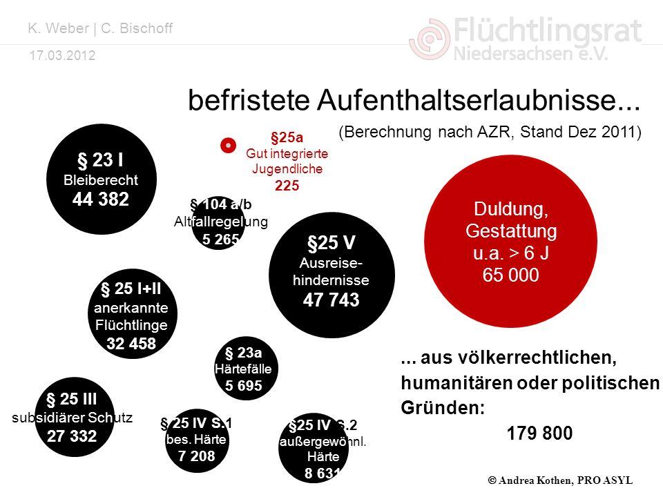 Kai Weber 17.03.2012 Duldung, Gestattung u.a. > 6 J 65 000 (Berechnung nach AZR, Stand Dez 2011)... aus völkerrechtlichen, humanitären oder politische