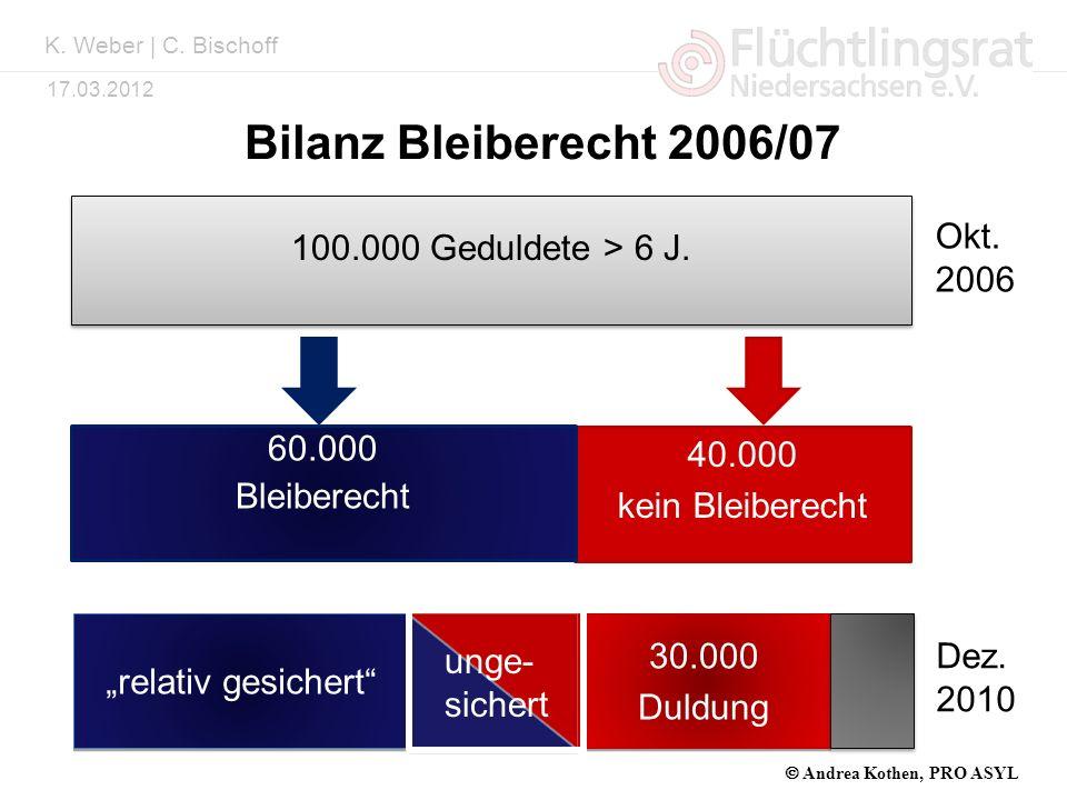 Kai Weber 17.03.2012 Bilanz Bleiberecht 2006/07 51 224 36 008 100.000 Geduldete > 6 J. 40.000 kein Bleiberecht 60.000 Bleiberecht relativ gesichert 30