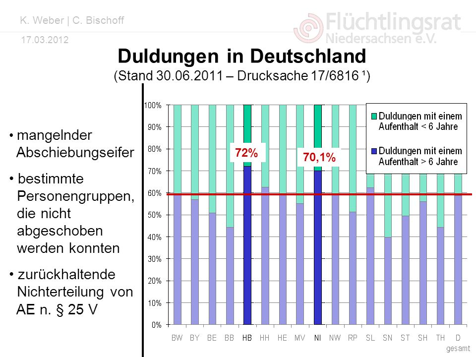 Kai Weber 17.03.2012 Duldungen in Deutschland (Stand 30.06.2011 – Drucksache 17/6816 ¹) 51 224 36 008 72% 70,1% mangelnder Abschiebungseifer bestimmte