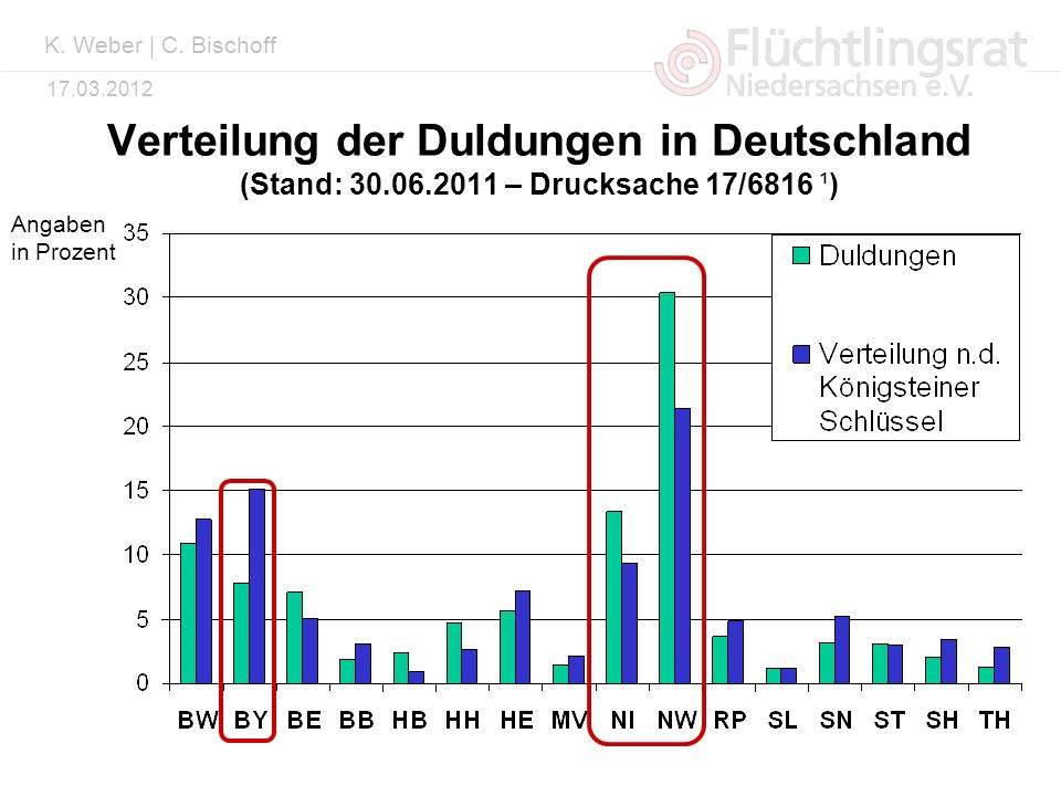 Kai Weber 17.03.2012 Verteilung der Duldungen in Deutschland (Stand: 30.06.2011 – Drucksache 17/6816 ¹) Angaben in Prozent K. Weber | C. Bischoff