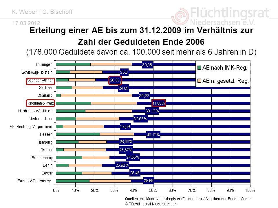 Kai Weber 17.03.2012 Erteilung einer AE bis zum 31.12.2009 im Verhältnis zur Zahl der Geduldeten Ende 2006 (178.000 Geduldete davon ca. 100.000 seit m