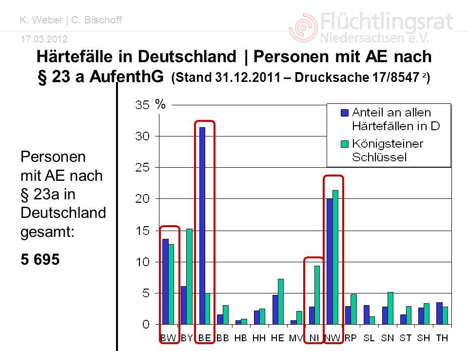 Kai Weber 17.03.2012 Härtefälle in Deutschland | Personen mit AE nach § 23 a AufenthG (Stand 31.12.2011 – Drucksache 17/8547 ² ) % Personen mit AE nac