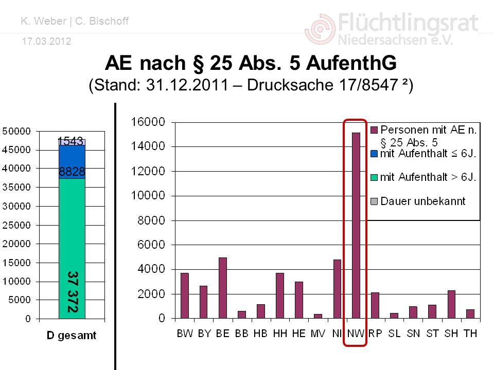 Kai Weber 17.03.2012 AE nach § 25 Abs. 5 AufenthG (Stand: 31.12.2011 – Drucksache 17/8547 ²) 37 372 8828 1543 K. Weber | C. Bischoff