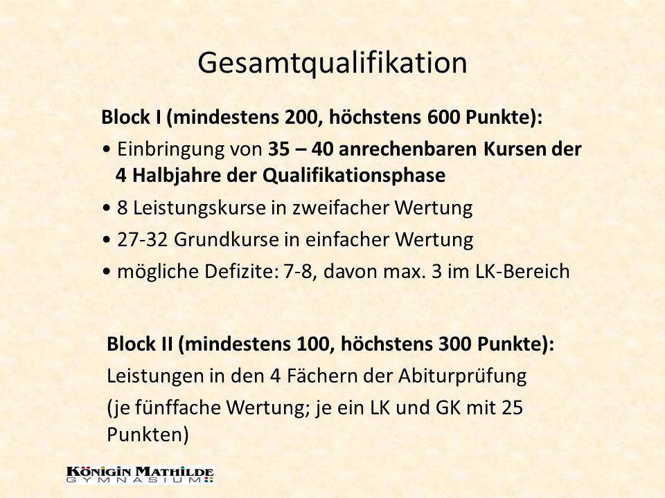 Gesamtqualifikation Block I (mindestens 200, höchstens 600 Punkte): Einbringung von 35 – 40 anrechenbaren Kursen der 4 Halbjahre der Qualifikationspha